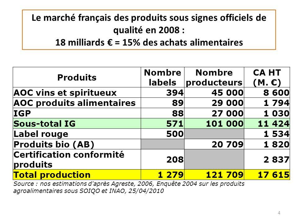 Le marché français des produits sous signes officiels de qualité en 2008 : 18 milliards € = 15% des achats alimentaires