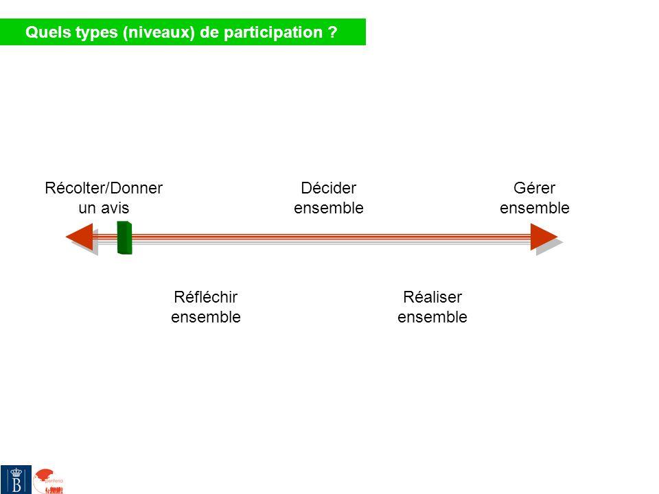 Quels types (niveaux) de participation