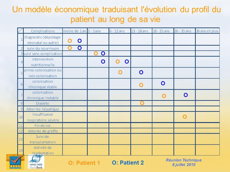 Un modèle économique traduisant l évolution du profil du patient au long de sa vie