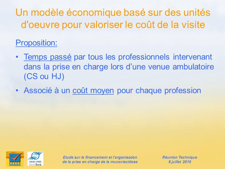 Un modèle économique basé sur des unités d oeuvre pour valoriser le coût de la visite