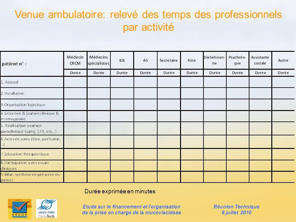 Venue ambulatoire: relevé des temps des professionnels par activité