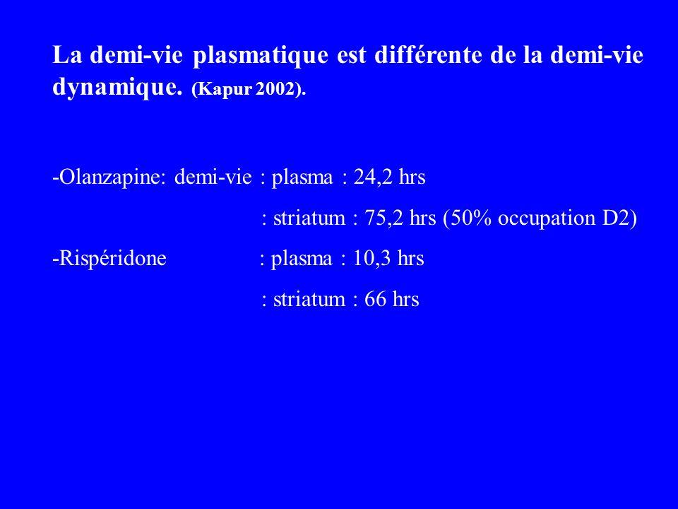 La demi-vie plasmatique est différente de la demi-vie dynamique