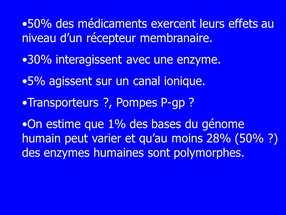 50% des médicaments exercent leurs effets au niveau d'un récepteur membranaire.