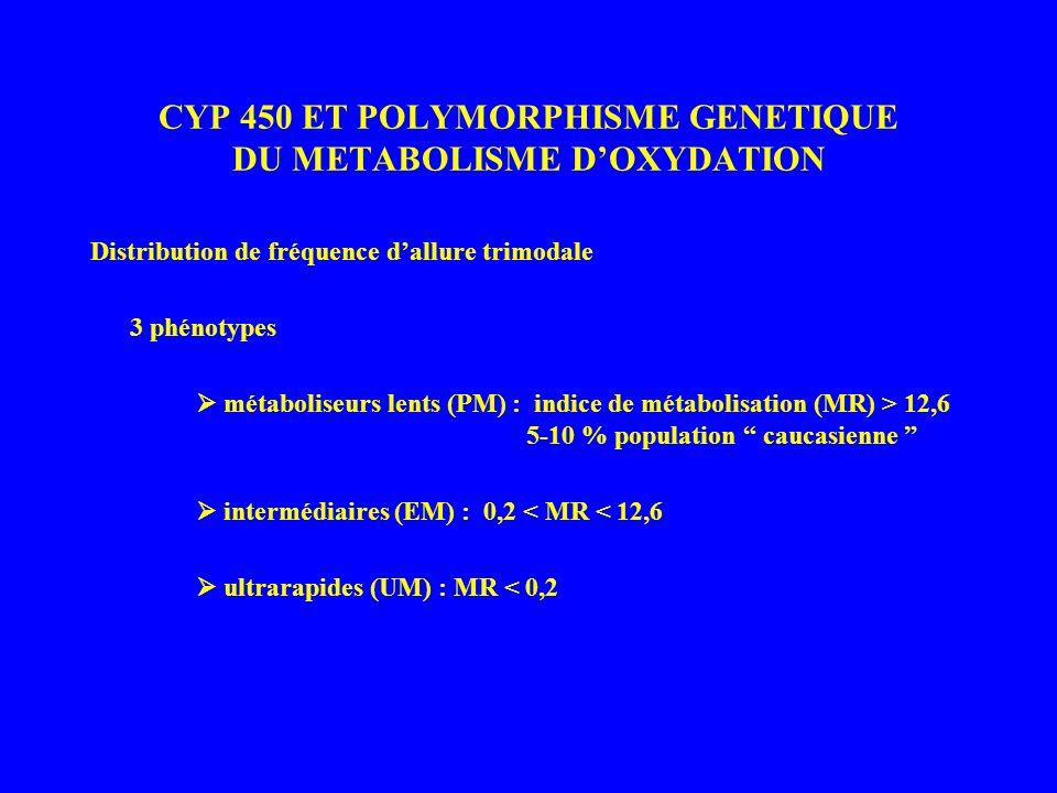 CYP 450 ET POLYMORPHISME GENETIQUE DU METABOLISME D'OXYDATION