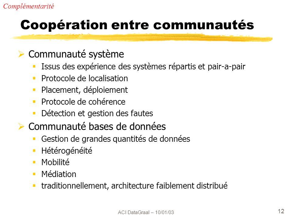 Coopération entre communautés