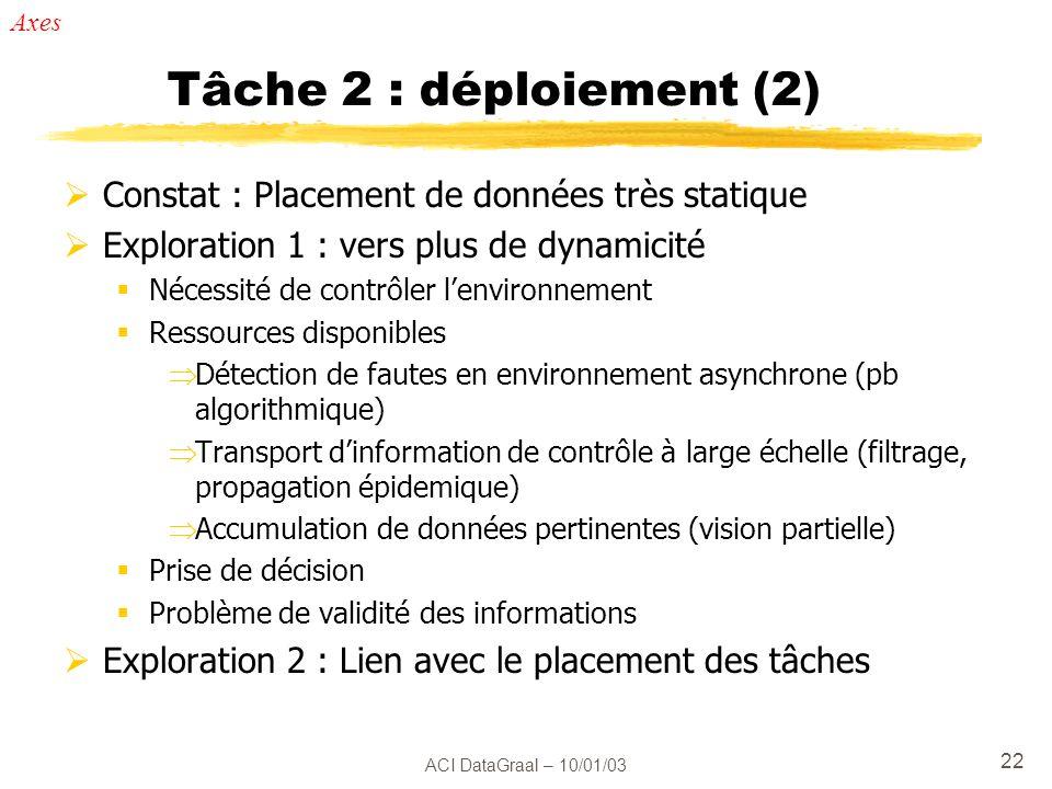 Tâche 2 : déploiement (2) Constat : Placement de données très statique