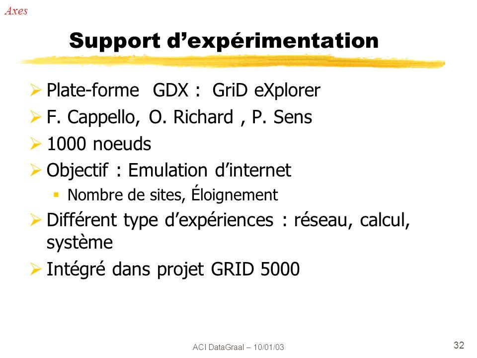 Support d'expérimentation