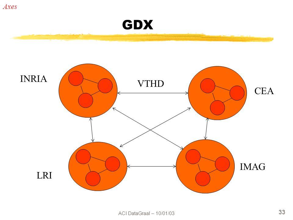 Axes GDX INRIA VTHD CEA IMAG LRI ACI DataGraal – 10/01/03
