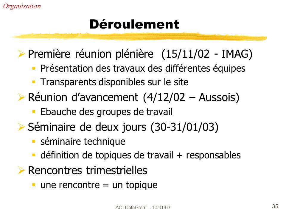Déroulement Première réunion plénière (15/11/02 - IMAG)
