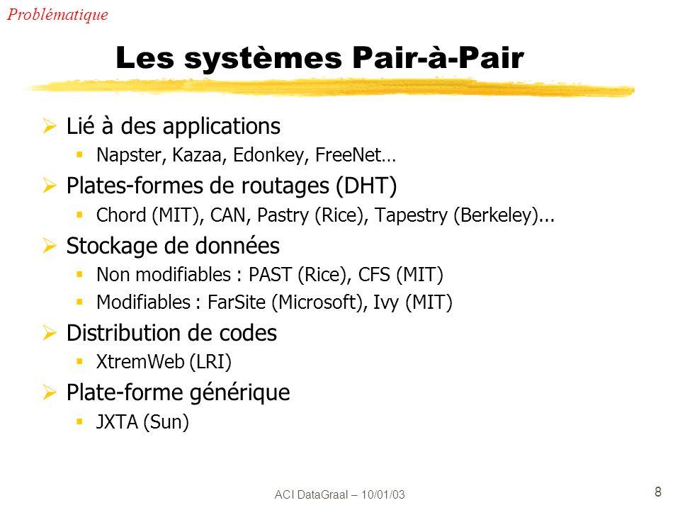 Les systèmes Pair-à-Pair