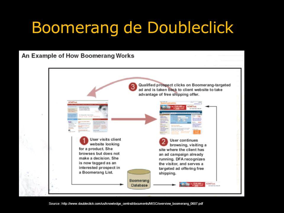 Boomerang de Doubleclick