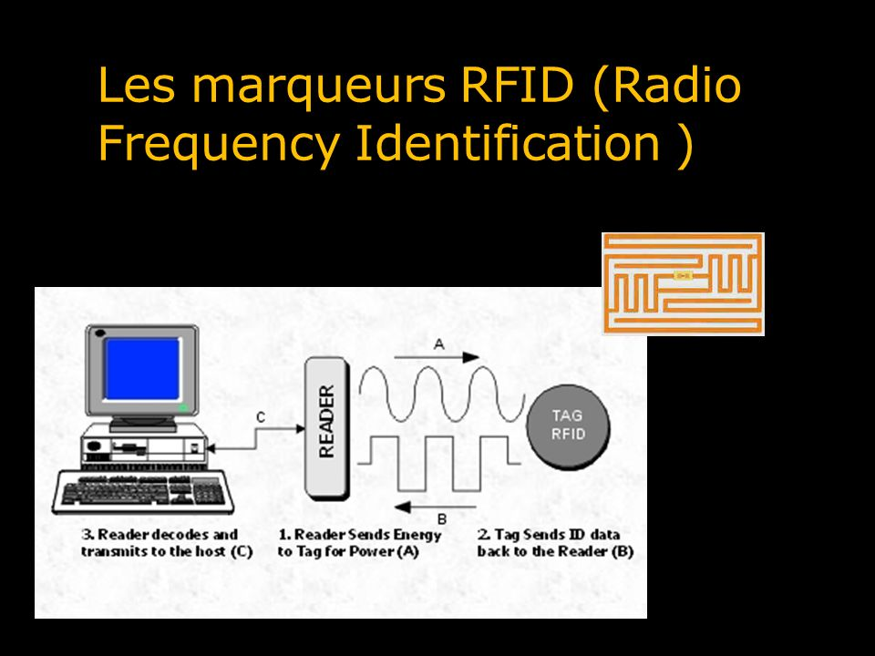 Les marqueurs RFID (Radio Frequency Identification )