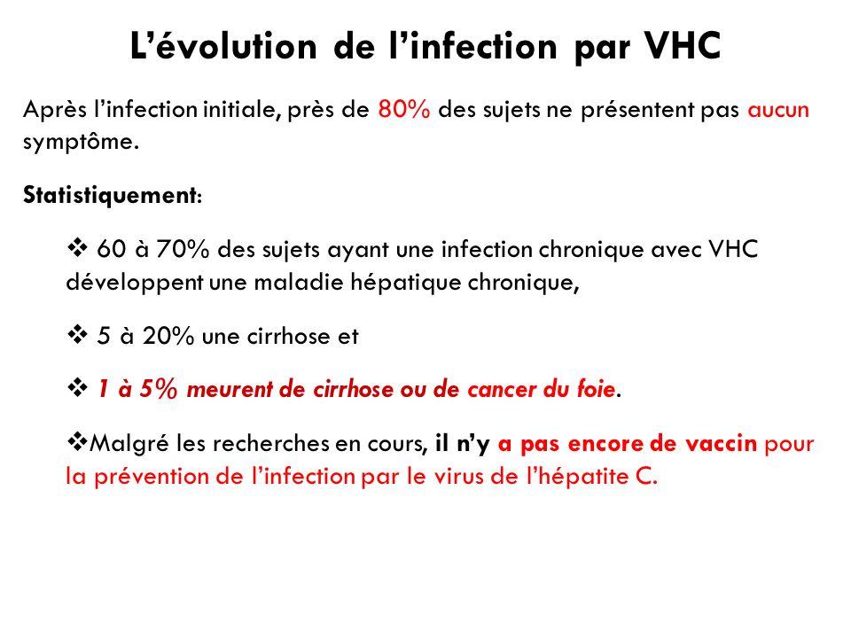 L'évolution de l'infection par VHC