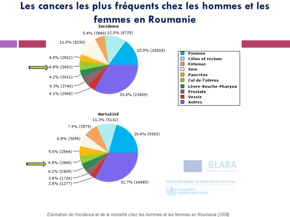 Les cancers les plus fréquents chez les hommes et les femmes en Roumanie