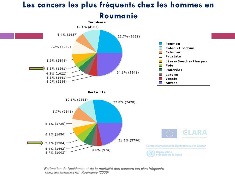 Les cancers les plus fréquents chez les hommes en Roumanie