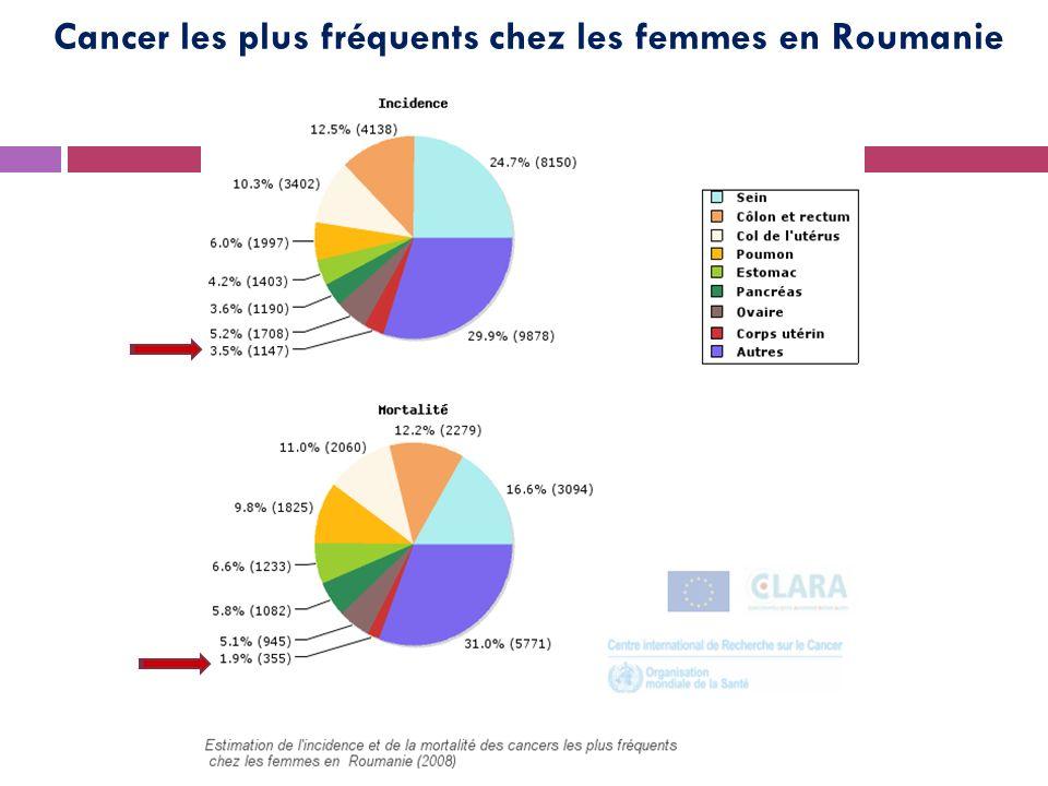 Cancer les plus fréquents chez les femmes en Roumanie