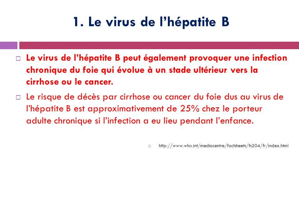 1. Le virus de l'hépatite B