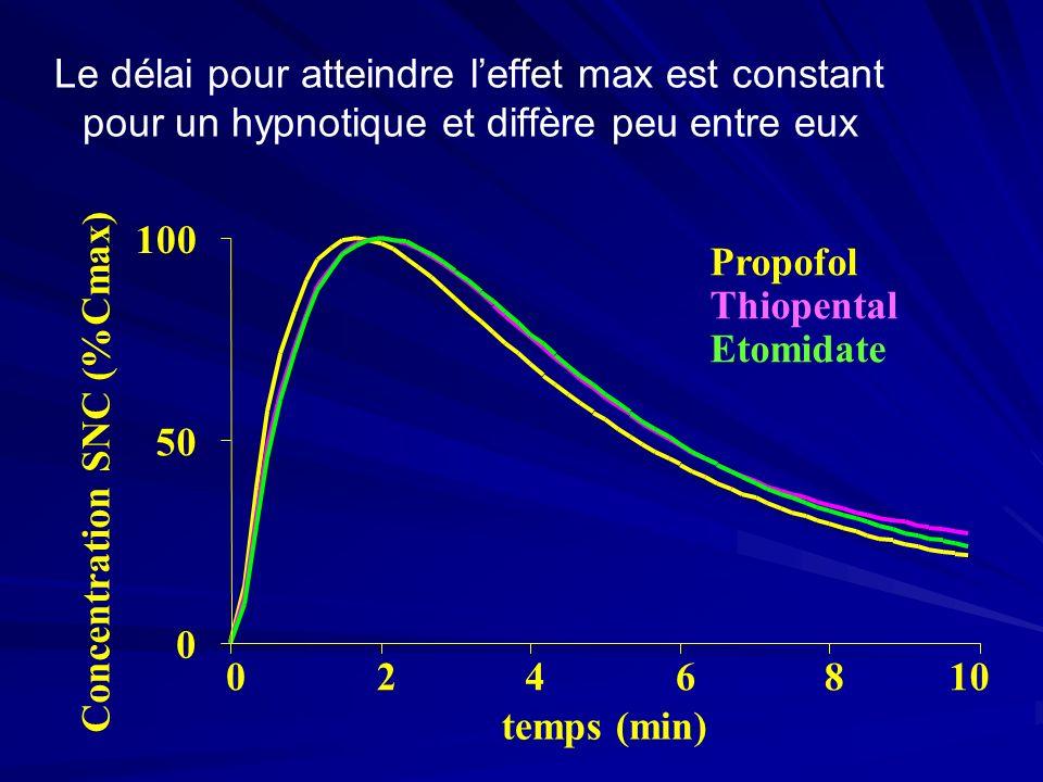 Le délai pour atteindre l'effet max est constant pour un hypnotique et diffère peu entre eux