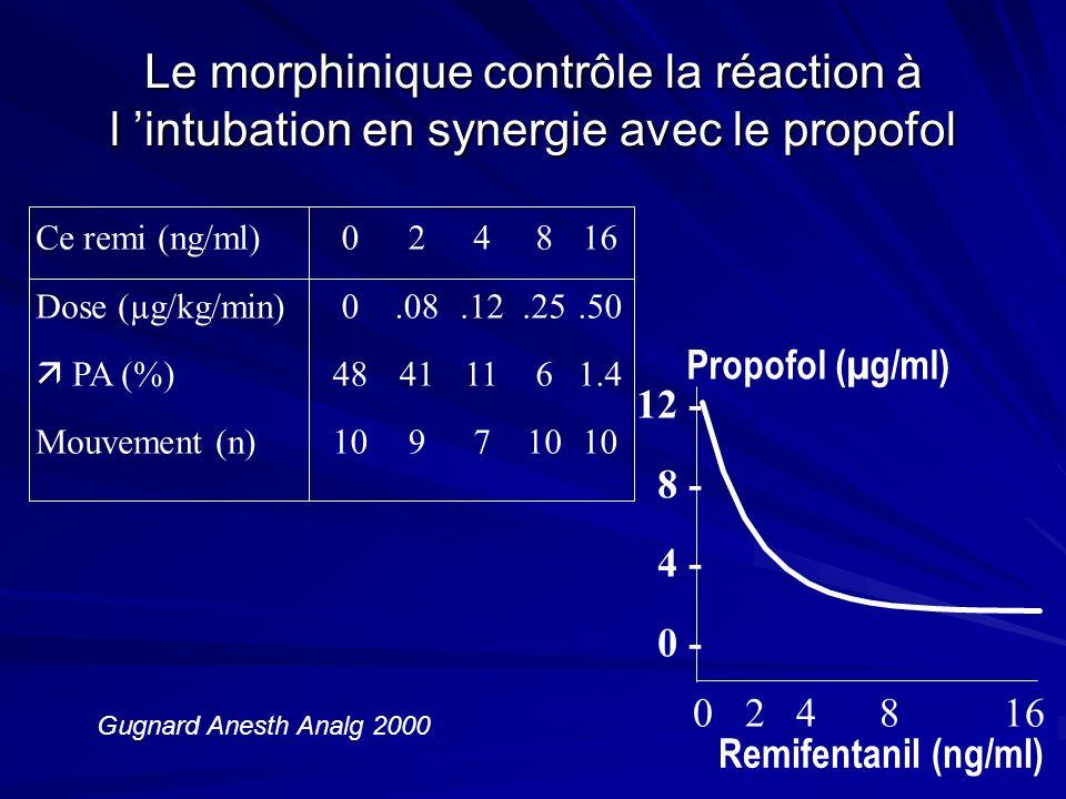 Le morphinique contrôle la réaction à l 'intubation en synergie avec le propofol