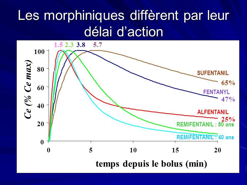 Les morphiniques diffèrent par leur délai d'action