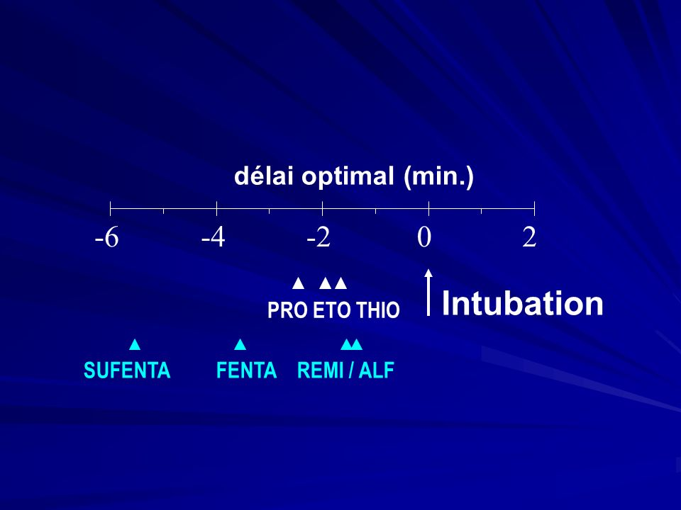 Intubation -6 -4 -2 2 délai optimal (min.) PRO ETO THIO