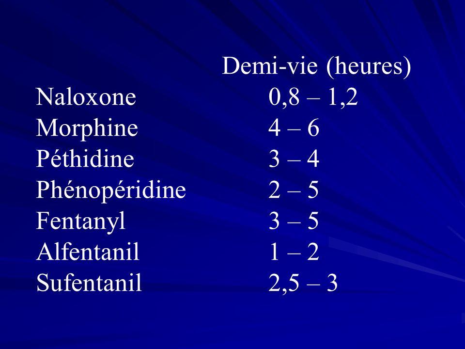 Demi-vie (heures) Naloxone 0,8 – 1,2. Morphine 4 – 6. Péthidine 3 – 4. Phénopéridine 2 – 5.