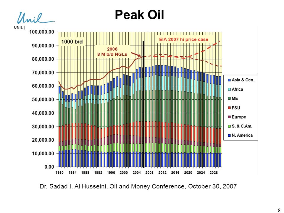Peak Oil Et le pic mondial, il est loin papa