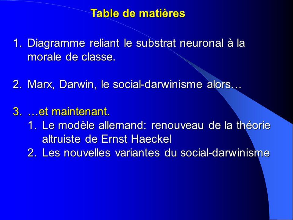 Table de matièresDiagramme reliant le substrat neuronal à la morale de classe. Marx, Darwin, le social-darwinisme alors…