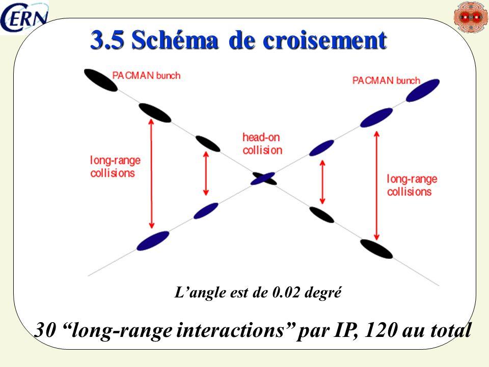 30 long-range interactions par IP, 120 au total