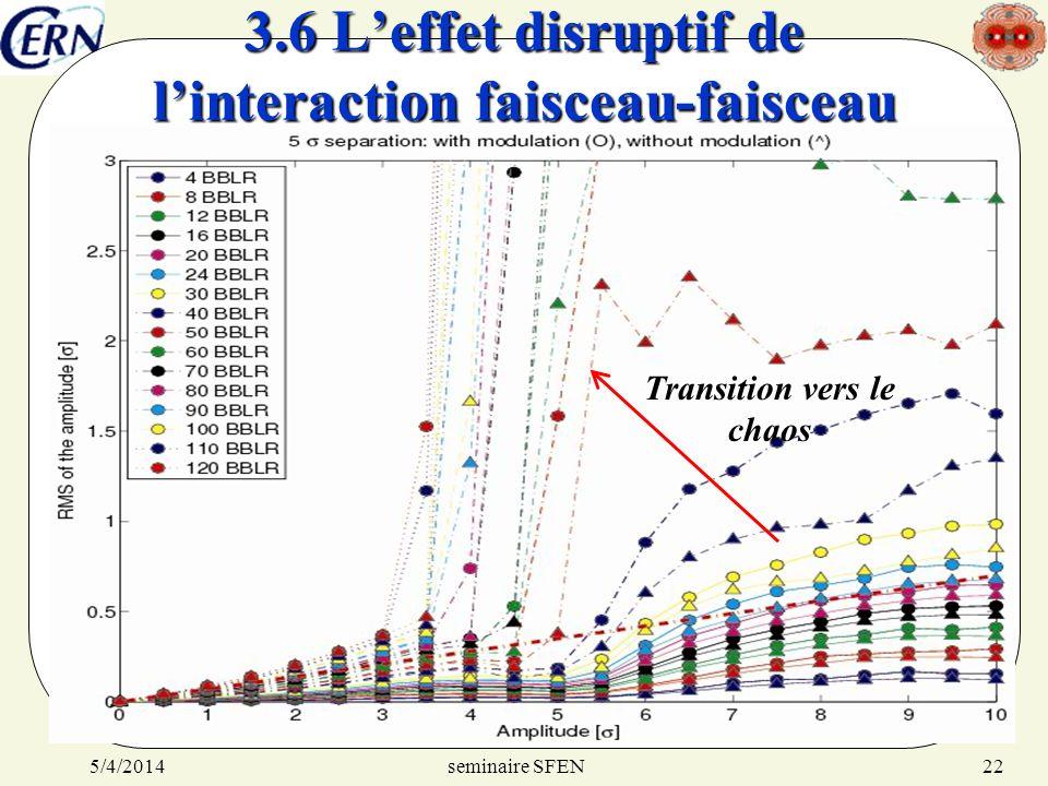 3.6 L'effet disruptif de l'interaction faisceau-faisceau