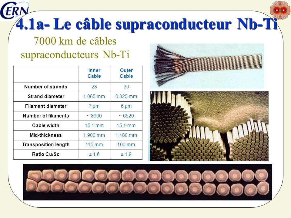 7000 km de câbles supraconducteurs Nb-Ti
