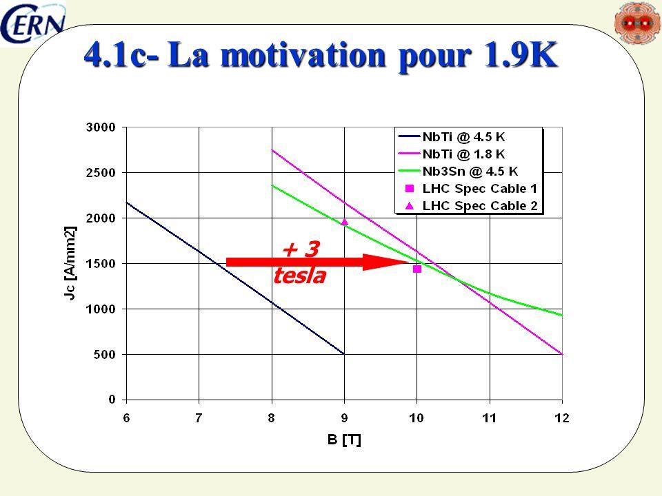 4.1c- La motivation pour 1.9K + 3 tesla