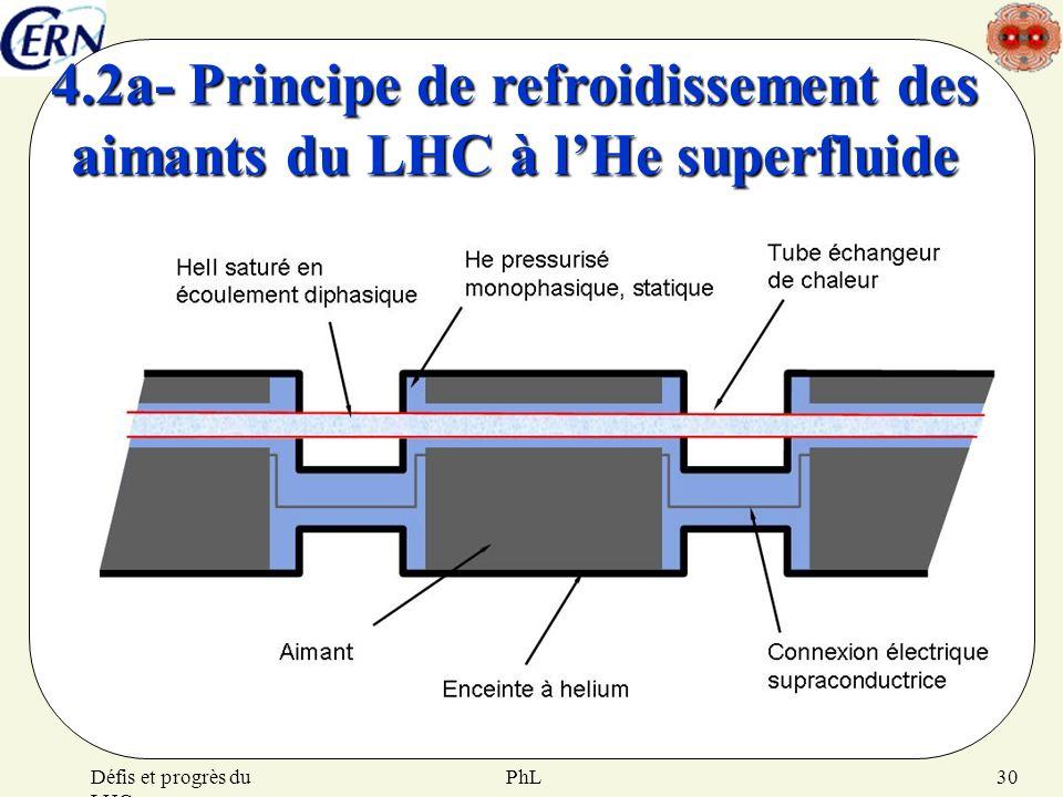 4.2a- Principe de refroidissement des aimants du LHC à l'He superfluide