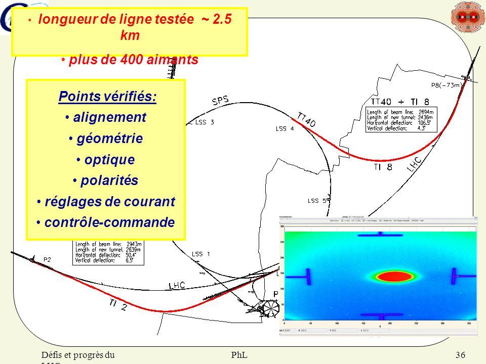 longueur de ligne testée ~ 2.5 km