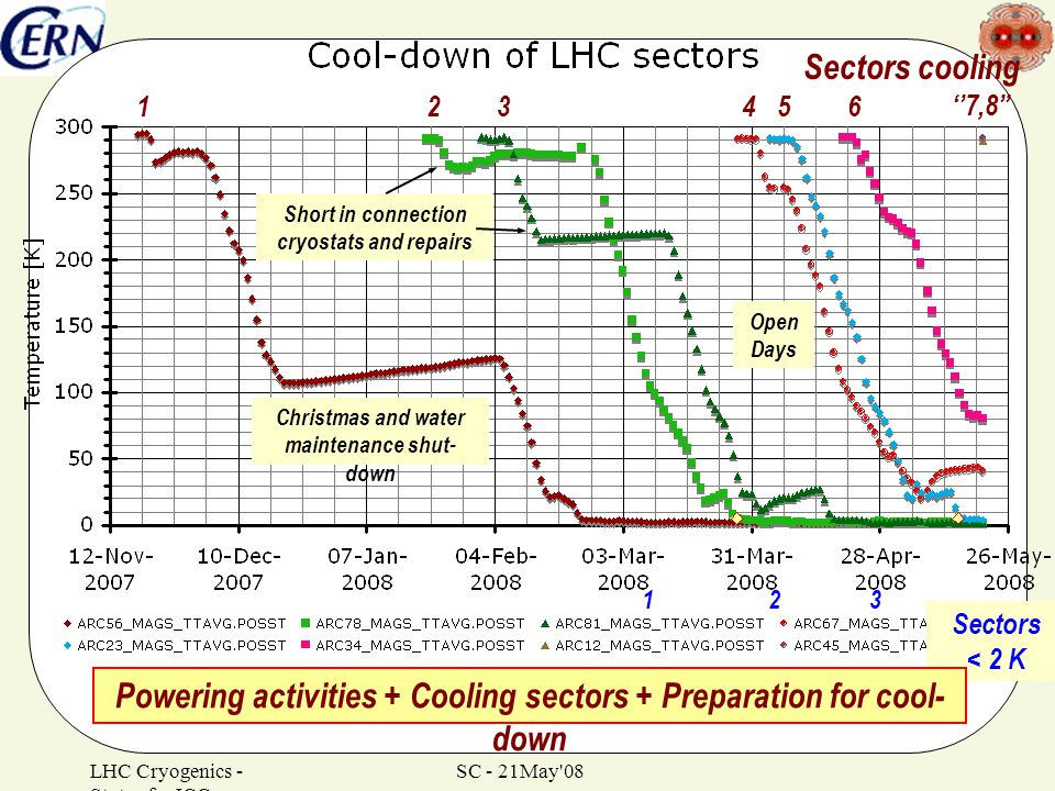 Powering activities + Cooling sectors + Preparation for cool-down