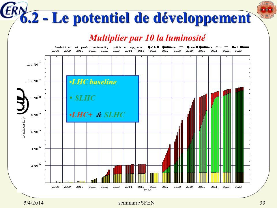 6.2 - Le potentiel de développement
