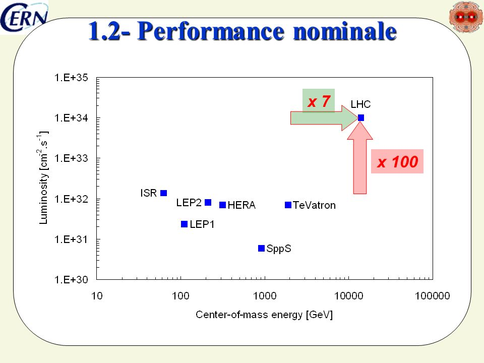 1.2- Performance nominale