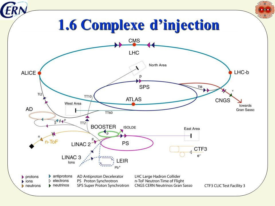 1.6 Complexe d'injection