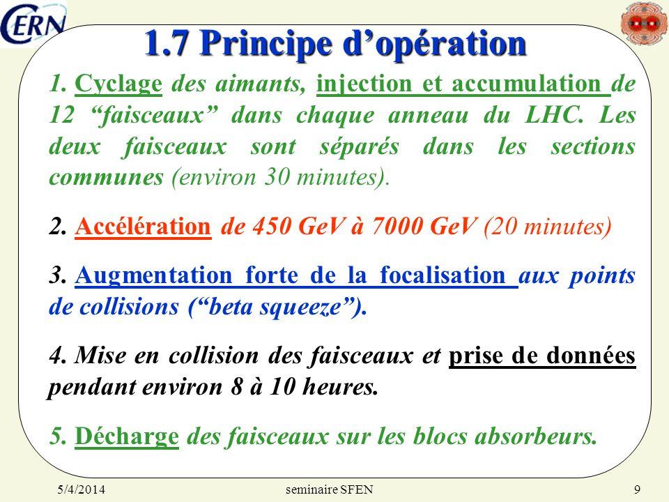 1.7 Principe d'opération