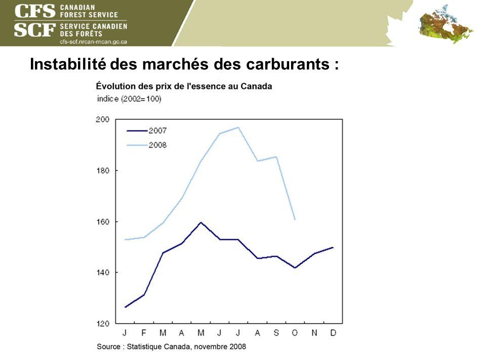 Instabilité des marchés des carburants :