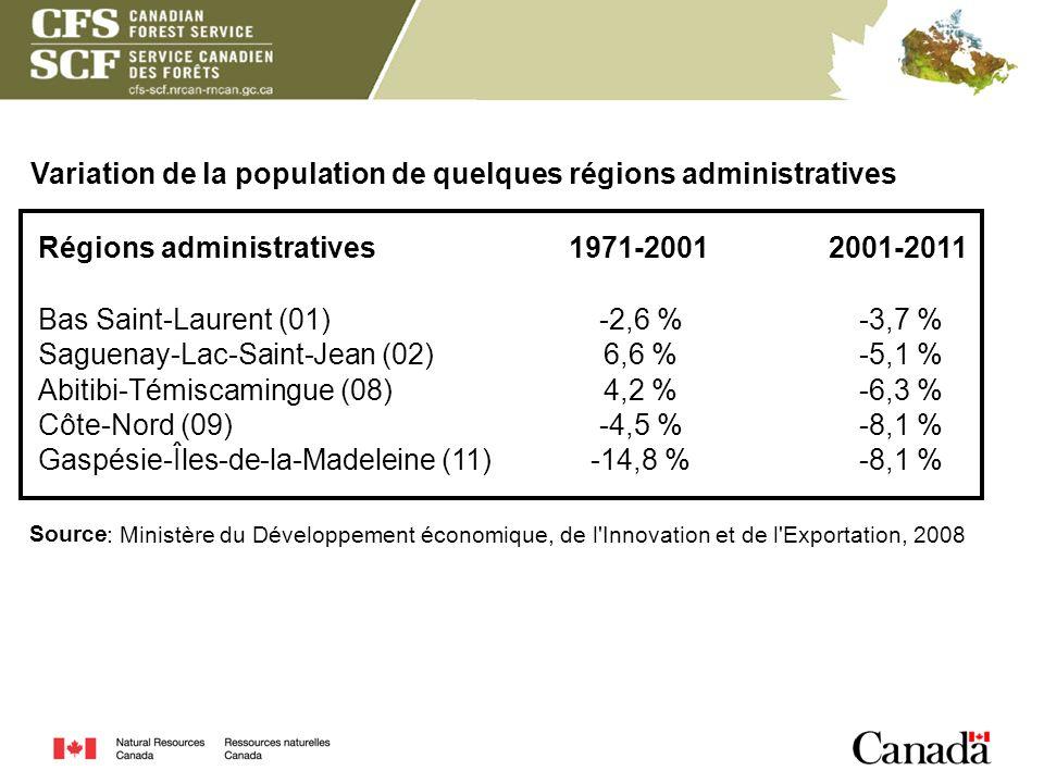 Variation de la population de quelques régions administratives