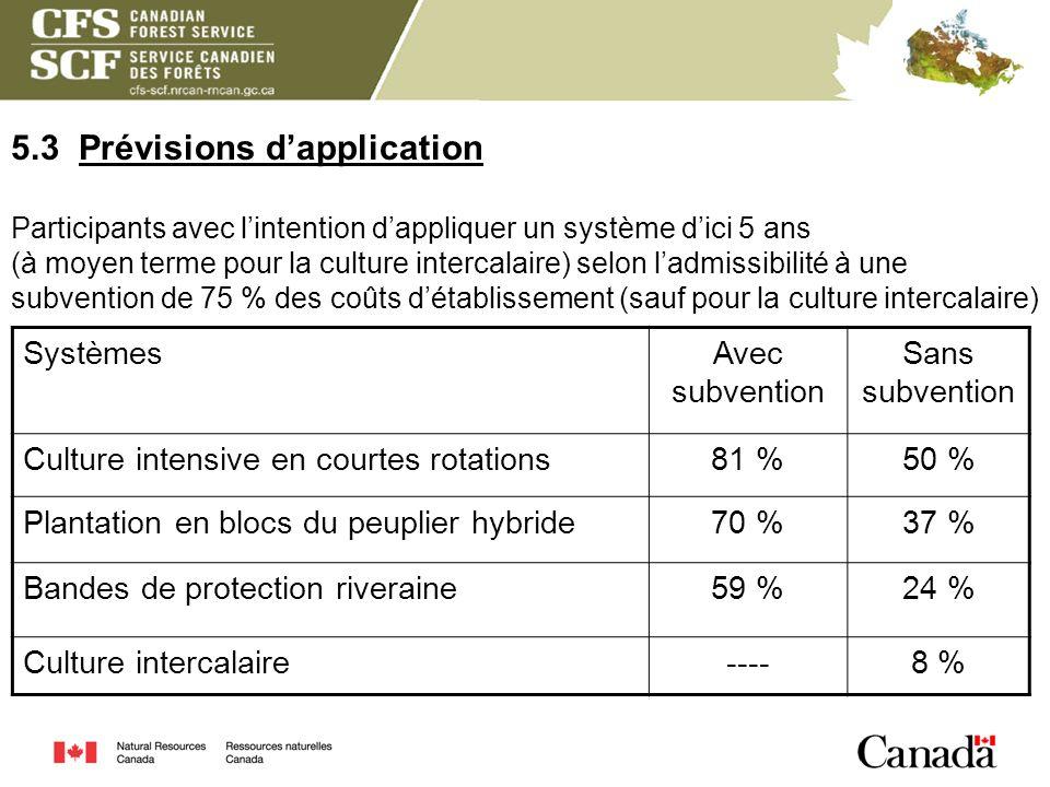 5.3 Prévisions d'application Participants avec l'intention d'appliquer un système d'ici 5 ans (à moyen terme pour la culture intercalaire) selon l'admissibilité à une subvention de 75 % des coûts d'établissement (sauf pour la culture intercalaire)