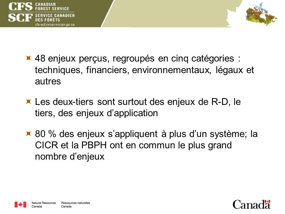48 enjeux perçus, regroupés en cinq catégories : techniques, financiers, environnementaux, légaux et autres