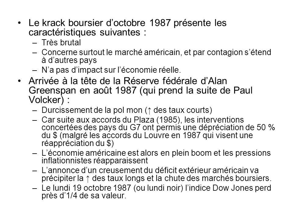 Le krack boursier d'octobre 1987 présente les caractéristiques suivantes :
