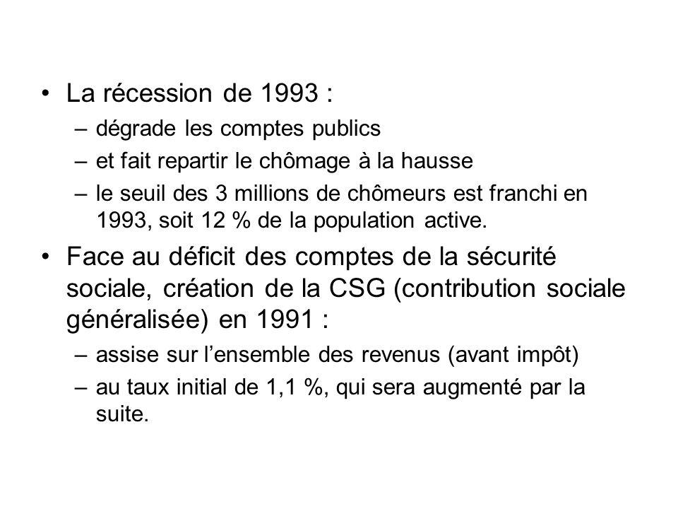 La récession de 1993 : dégrade les comptes publics. et fait repartir le chômage à la hausse.