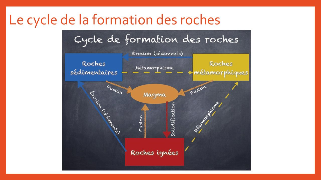 Le cycle de la formation des roches