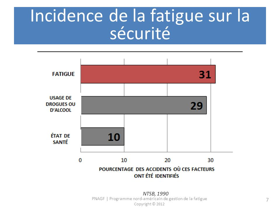Incidence de la fatigue sur la sécurité