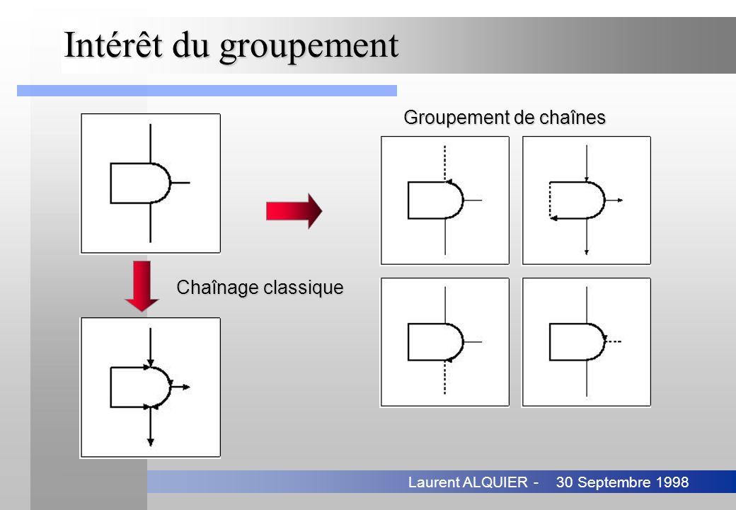 Intérêt du groupement Groupement de chaînes Chaînage classique