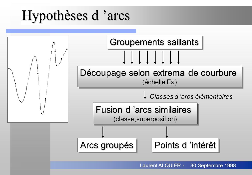 Hypothèses d 'arcs Groupements saillants