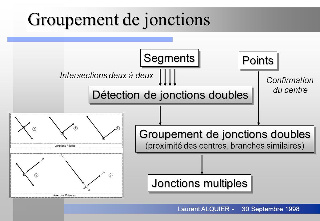 Groupement de jonctions